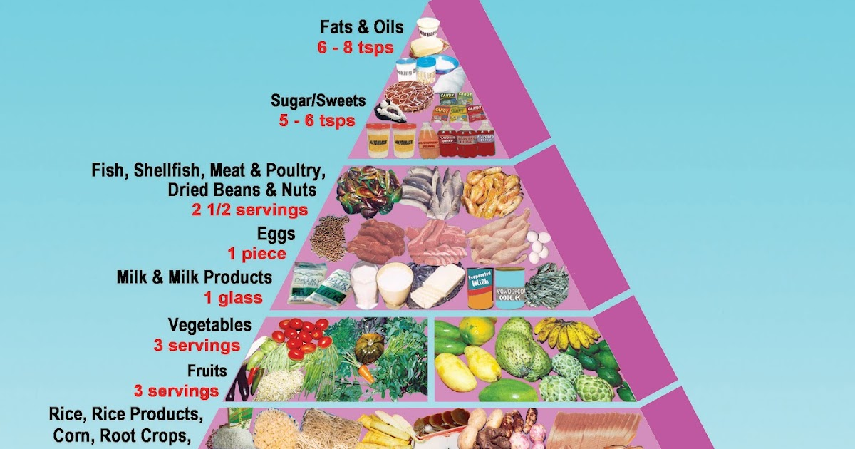 7.25 that Food guide pyramid for older adults