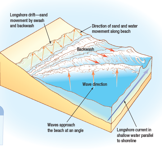 Tectonic Plate Boundary moreover Wave Cut Platform Cliff And Erosion ...