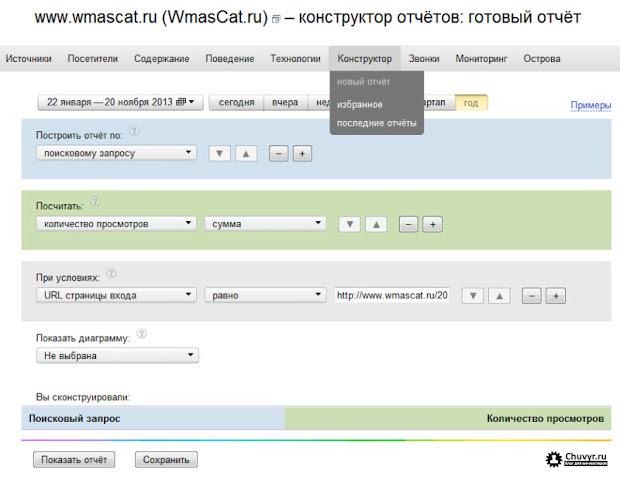 Поисковые запросы по которым зашли на страницу в Яндекс.Метрика
