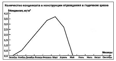 Рис.3. Результат расчета влажностного режима трехслойной стены