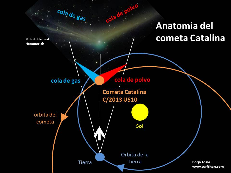 Surf Titan: Anatomia del cometa Catalina C/2013 US10