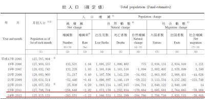 総人口(確定値) 総務省統計局 人口推計(平成25年(2013年)2月確定値,平成25年7月概算値) (2013年7月22日公表)