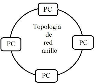 Esquema de la topología de red anillo