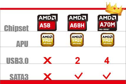 AMD A70M chipset