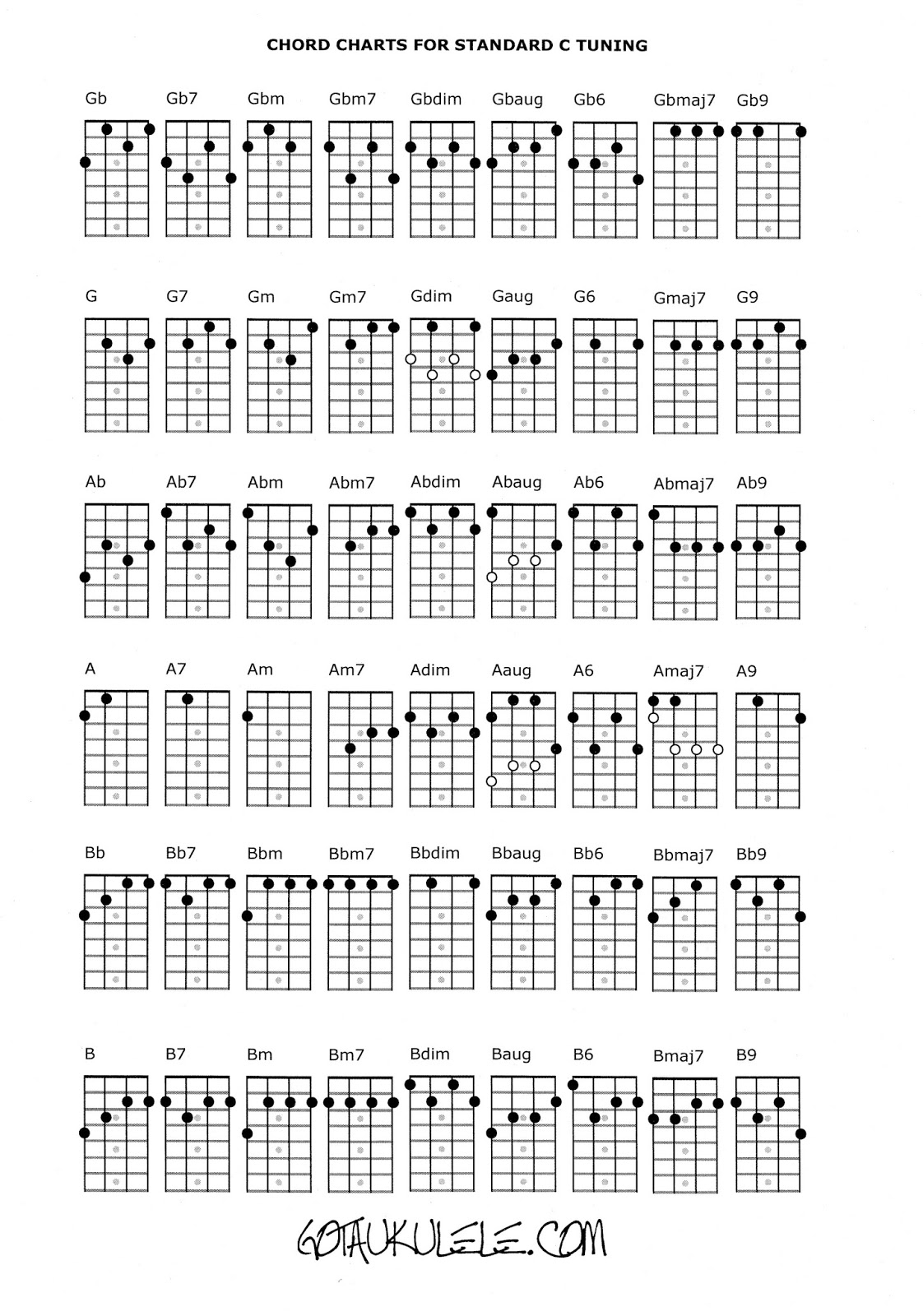 Ukulele chords on ukulele
