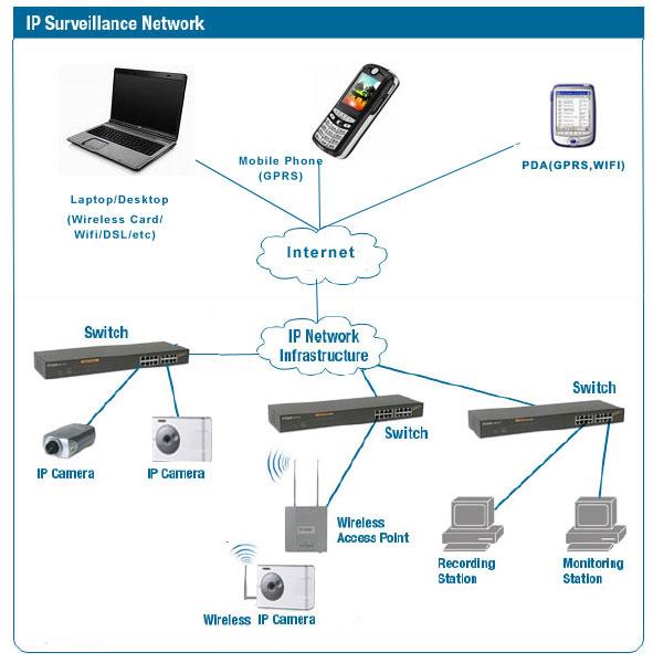 صدام اليوسفي للشبكات ونظم أمن المعلومات كاميرات المراقبة Cctv