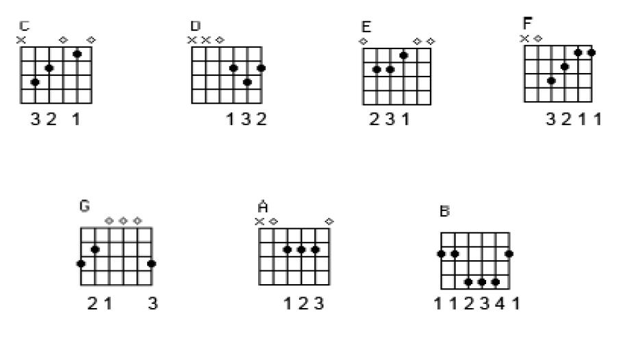 "Chord gitar lagu minang"". ""album gitar klasik indonesia"" - ""lagu lama"