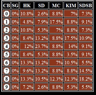 Hasil Polling Togel