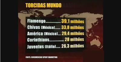 Qual o time de futebol que possui a maior torcida do Mundo