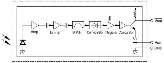 Blok Diagram Detektor Inframerah