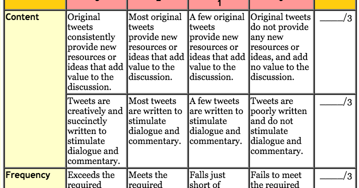 A Very Helpful Rubric to Help You Integrate Twitter in Your Teaching