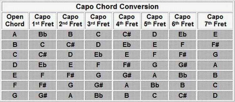 Versatile image inside printable guitar capo chart