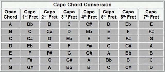Guitar Chords: Chords Chart