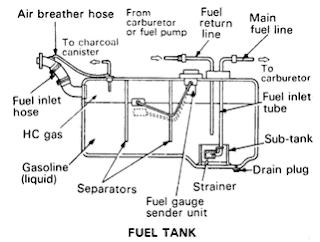 bagian bagian tanki bahan bakar