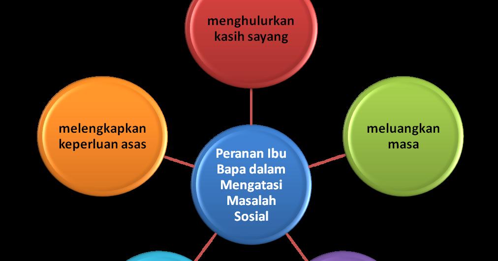 Bahasa Melayu Spm 3 Peranan Ibu Bapa Dalam Mengatasi Masalah Sosial