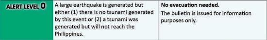 PHIVOLCS tsunami alert level 0