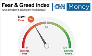 ▶ Angst und Gier an der Börse