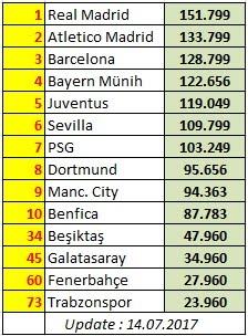UEFA RANKİNGS