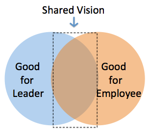 a shared vision Vision, leadership, and change the shared vision becomes a shared covenant that bonds together leader and follower in a moral commitment (sergiovanni, 1990.