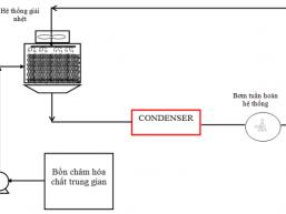 tẩy rửa đừng ống cooling chiller