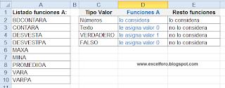 Las funciones A en Excel.