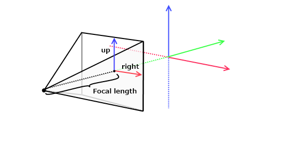 Perspective model