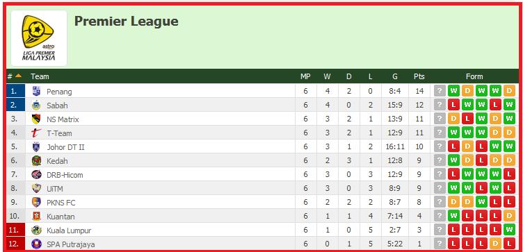 Keputusan Terkini Liga Perdana 10 April 2015