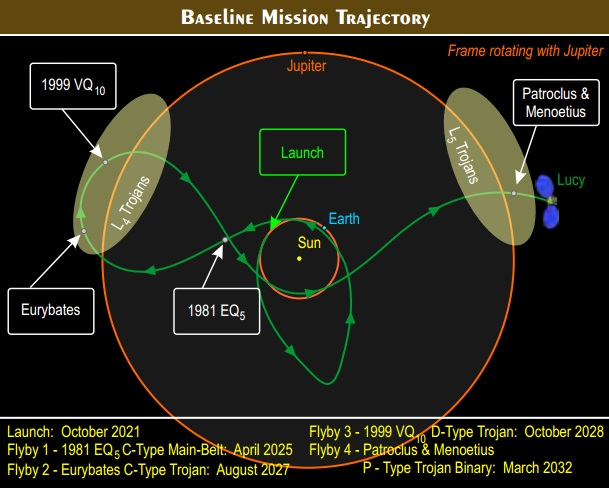 Lucy mission trajectory. Image Credit: Southwest Research Institute