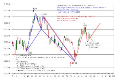 Cara memahami chart forex