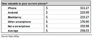 smartphone survey