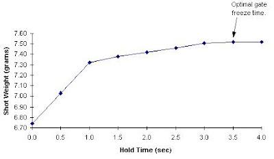 Figure 1: Gate Freeze Test