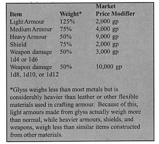 Enhancement Bonus Crafting Cost