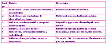 Tabla periodica de los elementos cuadro comparativo de metales y no cuadro comparativo de metales y no metales urtaz Images