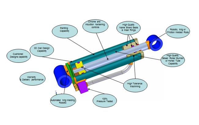 Hydraulic Cylinder Design : Arif hydraulic cylinder design methodology