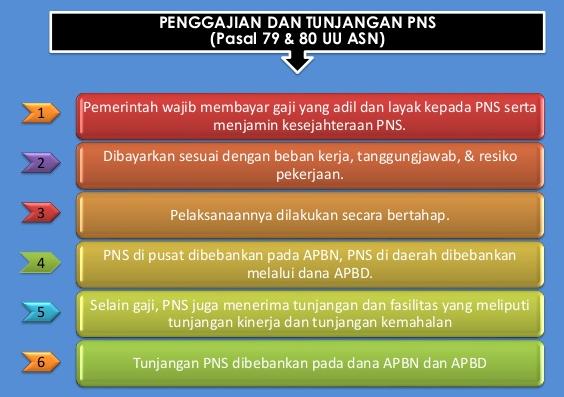 Daftar Tabel Gaji PNS Berdasarkan Sistem Single Salary