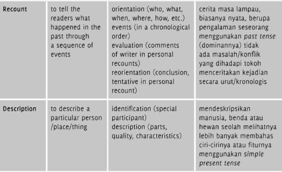 contoh thesis s2 bahasa inggris Bahasa inggris abstraks: the problem of this research was how to improve students listening skill by using songs the method was a classroom action research that consisted of pre-test, two cycles, and post-test each cycle consisted of four steps: planning, action, evaluation, and reflection the subject was.
