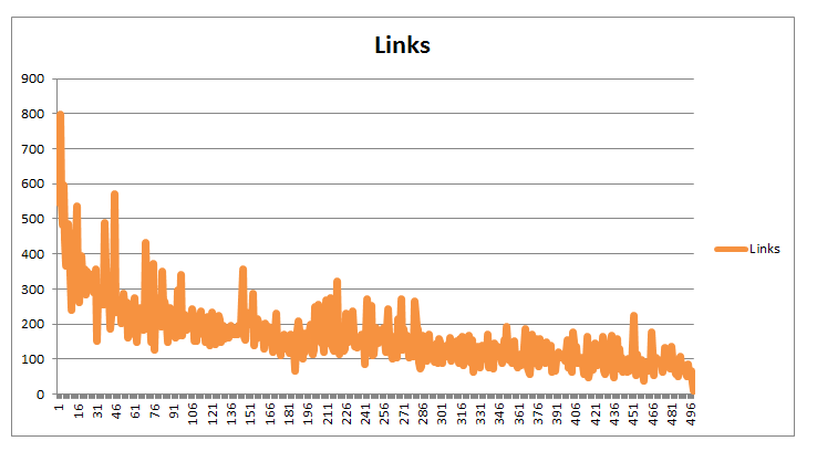 content length and inlinks correlation