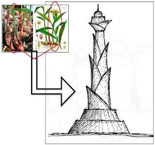 Proses Metafora dalam Arsitektur