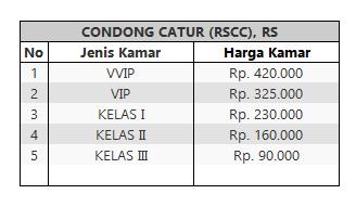 Tarif Rawat Inap RSSc Condongcatur
