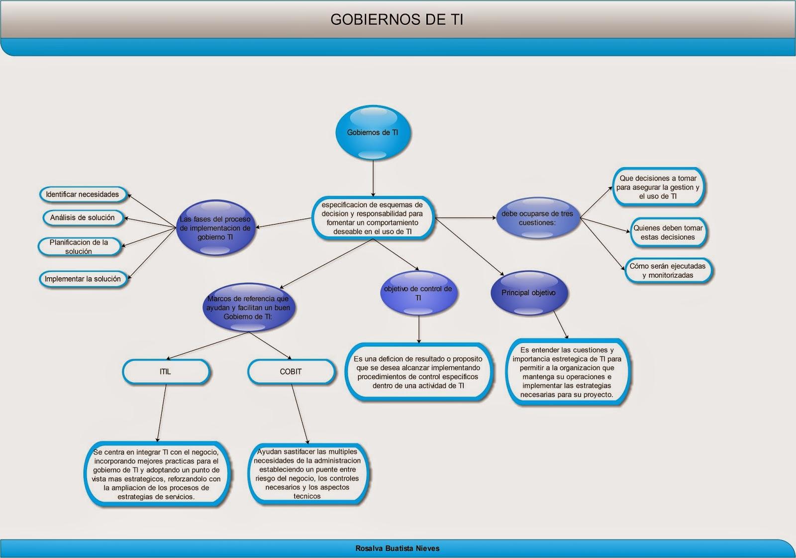 Fundamentos de Gestión de Servicios de TI: Unidad 3: Marco de ...