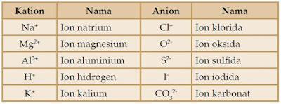 Pengertian dan Contoh Ion, Kation dan Anion