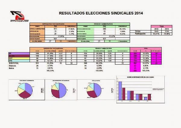 http://www.coordinadorasindicalm.es/resources/resultados+2014$281$29.pdf