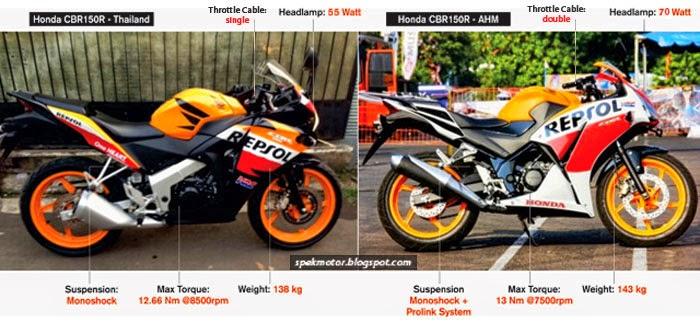 Keunggulan CBR Lokal vs CBR Thailand