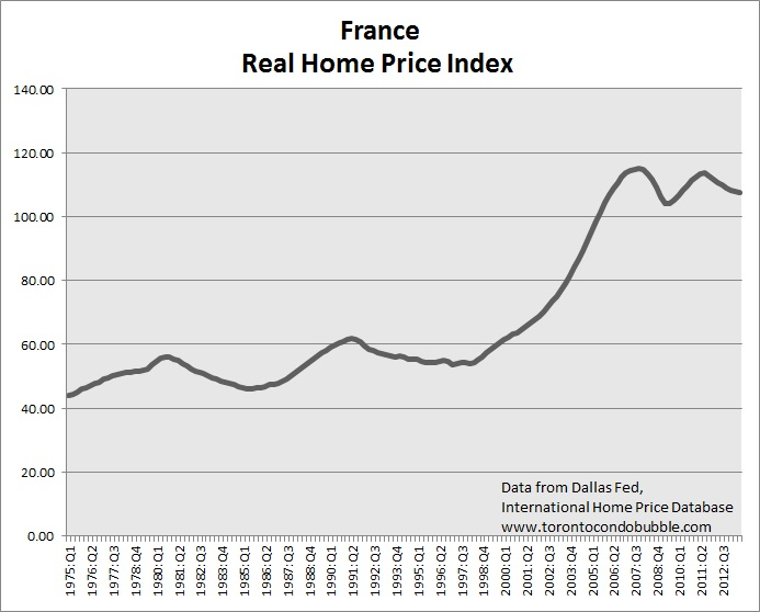 france housing bubble