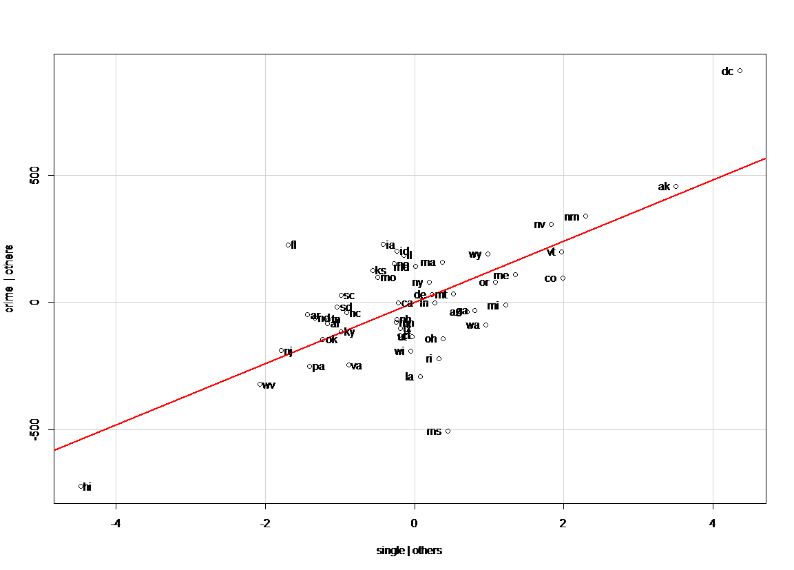 Easy sas r how to draw added variable plot partial regression plot crime and single are adjusted by the other variablespctmetropctwhitepoverty from the graph it shows dc should be taken care of ccuart Image collections