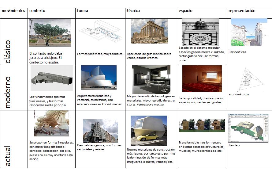 12 02 2013 s adriana saavedra cuadro comparativo de los for Arquitectura en linea