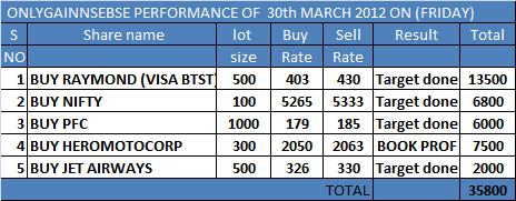 ONLYGAINNSEBSE PERFORMANCE OF 30TH MARCH 2012 ON (FRIDAY).....