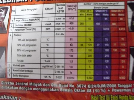 Tes Perbandingan Angka Oktan Hasil Campuran 35 L Premium + 1,5 L Super ...
