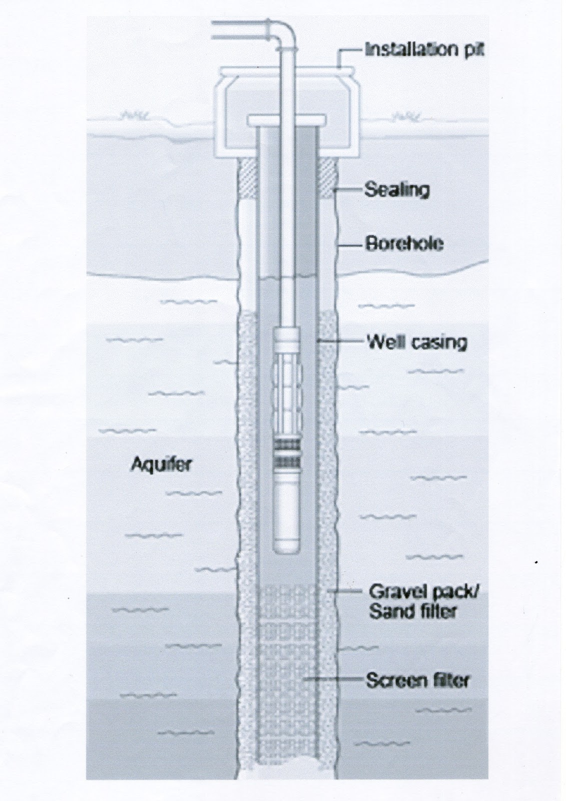 Image Result For Konstruksi Sumur Bor