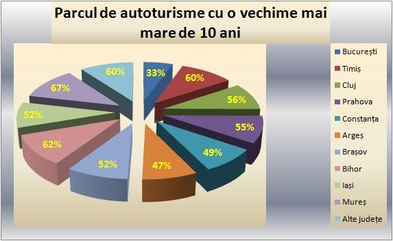 Numărul de autoturisme vechi în principalele județe